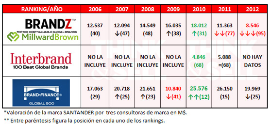 tabla comparativa valor marca Santander