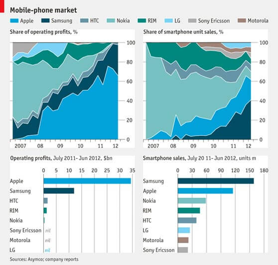 comparativa cuota de mercado y beneficios fabricantes de móviles