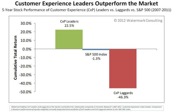 Gráfico que demuestra la elevada rentabilidad de la experiencia de cliente para las empresas