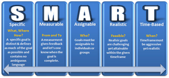 cuadro explicativo objetivos SMART