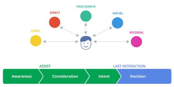 dibujo explicativo Customer Journey to Online Purchase