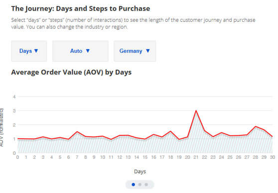 Gráfico Google Customer Journey to Online Purchase días para comprar