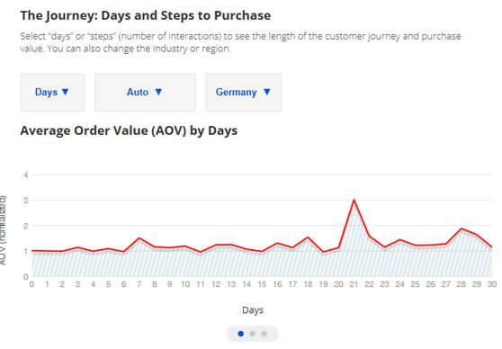 Gráfico Google Customer Journey to Online Purchase días para comprar