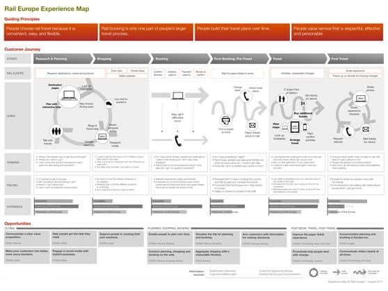 Mapa de experiencia de cliente Rail Europe