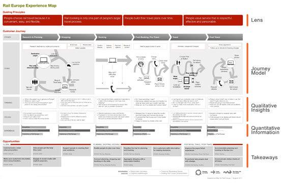mapa de experiencia de cliente desglosado por dimensiones