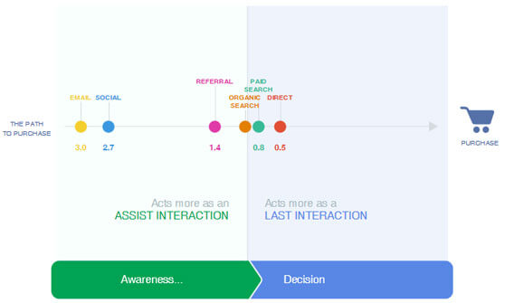 diagrama de interacciones experiencia de cliente Google Customer Journey