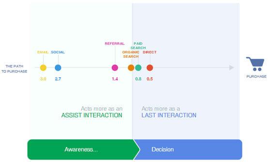 diagrama de interacciones experiencia de cliente Google Customer Journey