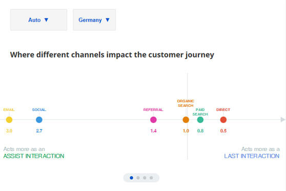 Customer Journey to Purchase Benchmarks Dashboard