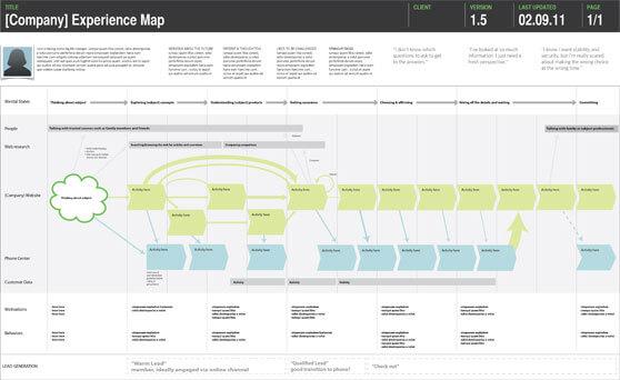 mapa de experiencia de cliente con datos borrados por privacidad