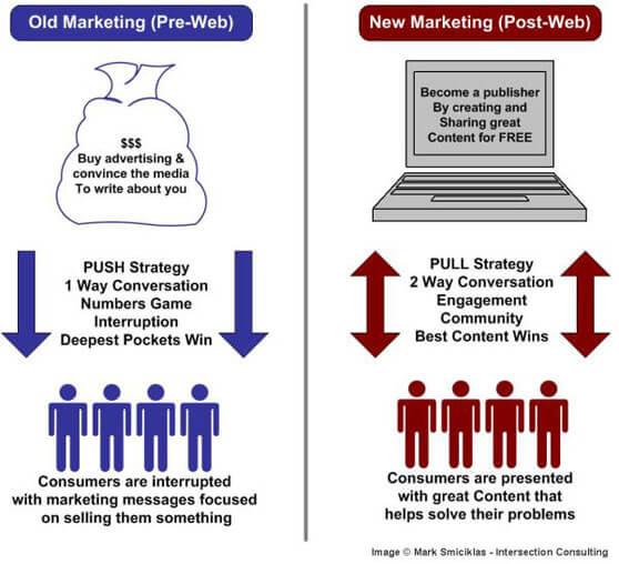 Esquema gráfico marketing tradicional vs marketing de contenidos