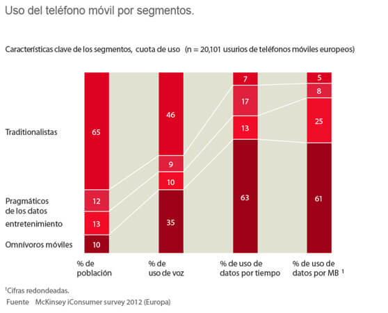 Gráfico sobre el uso del teléfono móvil por segmentos de población