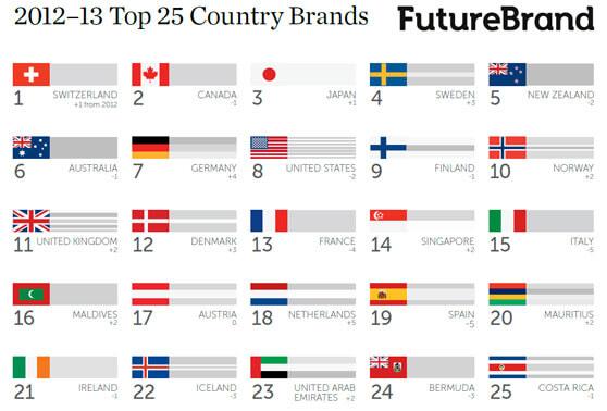 25 países con mejor valoración de su marca por FutureBrand