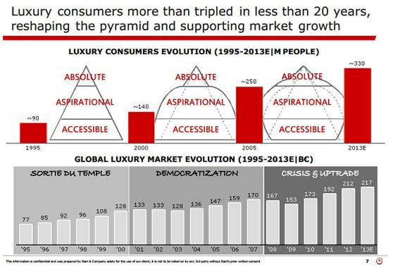 Evolución de los clientes de lujo desde 1995 hasta 2013