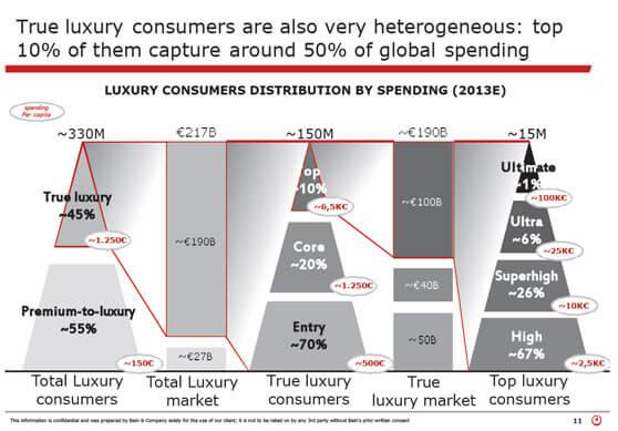 gráfico de desglose gasto en lujo por tipo de cliente