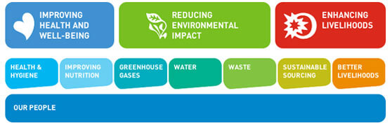 Esquema Unilever Sustainable living plan
