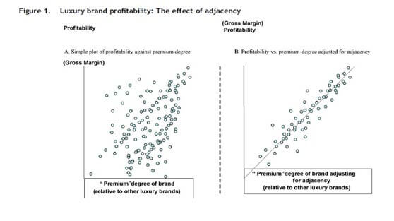gráfico de relación entre superioridad y adyacencia de marca