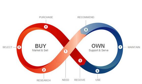 esquema del ciclo de vida infinito de un cliente ideal
