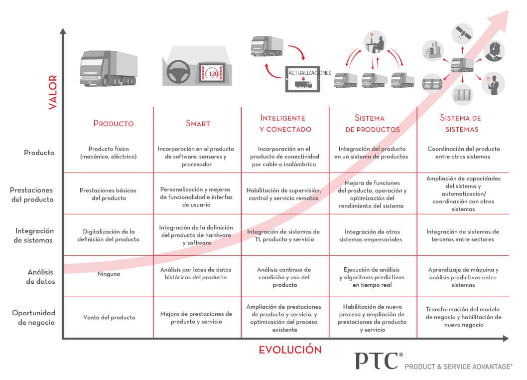 Evolución de los productos inteligentes conectados