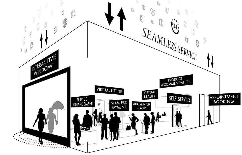 Aspectos a tener en cuenta al mejorar la experiencia de cliente en retail